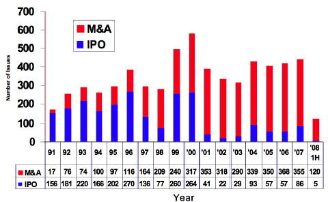 M&A and IPO Activity by Year