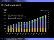 Irving Wladawsky-Berger slide on IT infrastructure growth