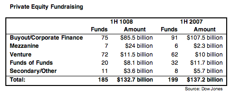 Private Equity Fundraising