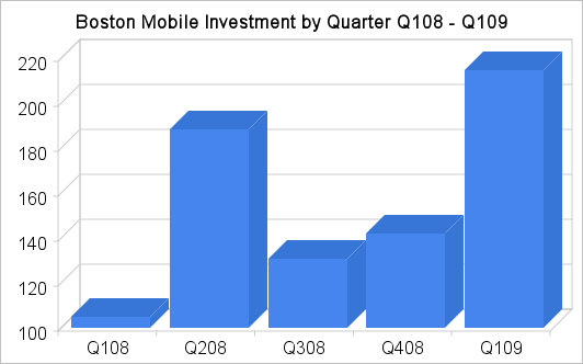 Boston-area mobile industry investments by quarter
