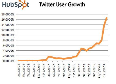 The Growth of Twitter