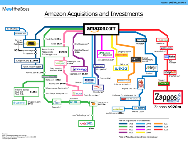 amazon-acquisitions-small