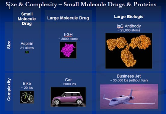 Size and Complexity of Drug Molecules