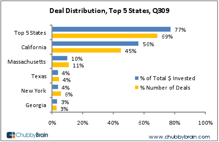 DealdistributionStates