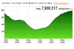 A chart of e-retail traffic on the Web as of 3:30 p.m. Eastern Time, Monday, November 30, 2009