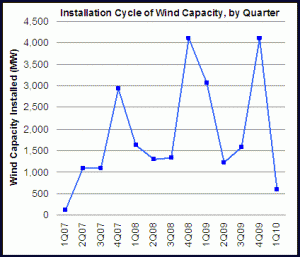 Wind energy installations (courtesy AWEA)