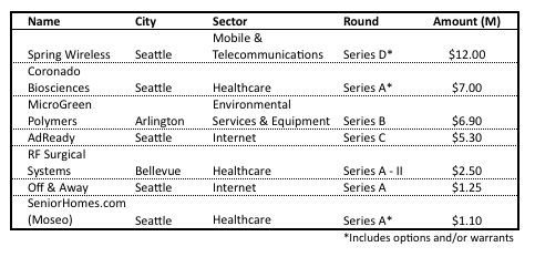 Washington company financings for May 2010 (courtesy of CB Insights)
