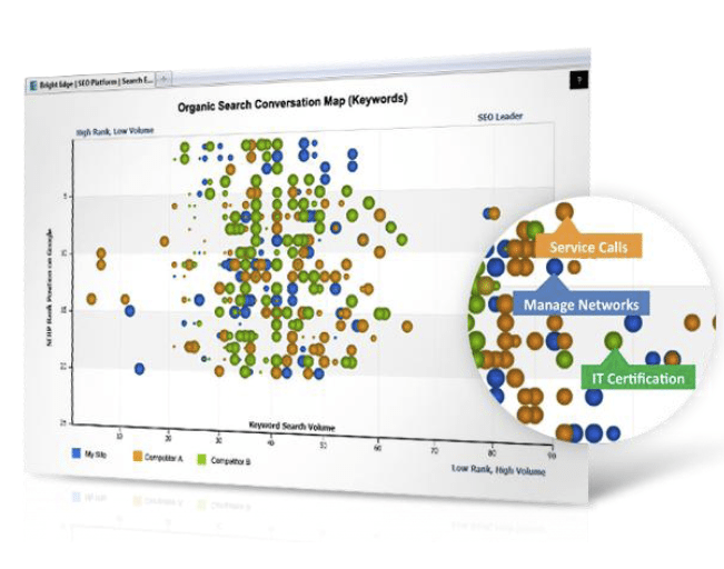 BrightEdge Competitive Keyword Map