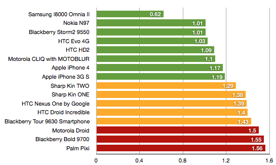 Popular mobile phone models, arranged by SAR levels