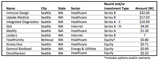 July equity list