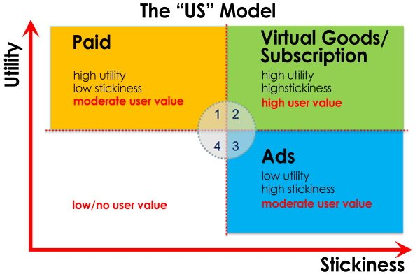 """The """"Usability-Stickiness"""" Model for App Business Models"""