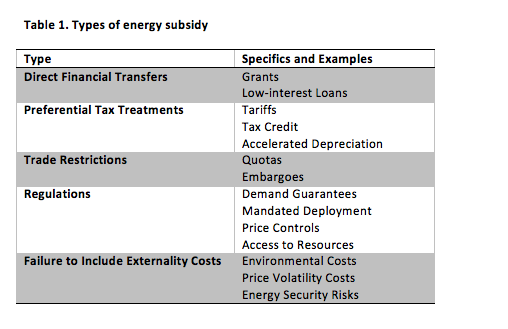Table 1: Types of Energy Subsidy