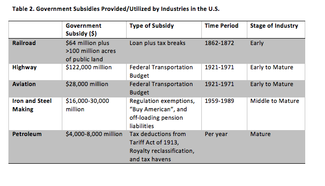 Table 2: Government Subsidies Provided/Utilized by Industries in the U.S.