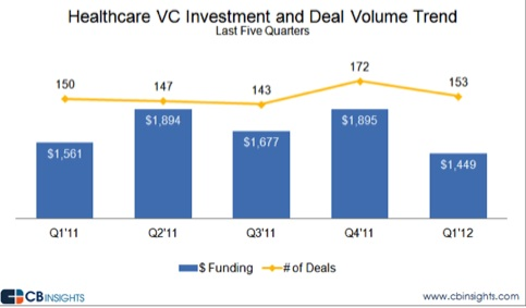 CB Insights Q1 Healthcare VC trends 2012