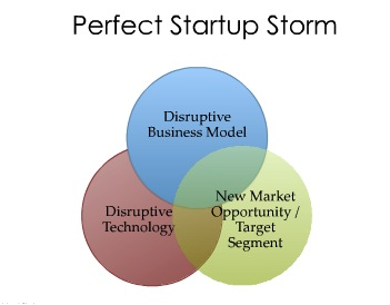 Perfect Startup Storm