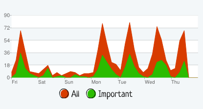 SaneBox's graph of my e-mail traffic