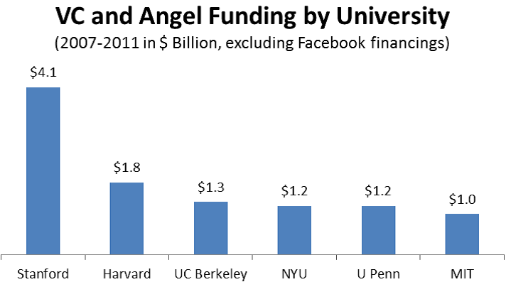 VC and Angel Funding by University Minus Facebook
