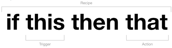 If This, Then That - diagram from IFTTT.com