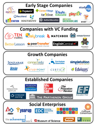 Ed-tech ecosystem in New England (image: LearnLaunch)