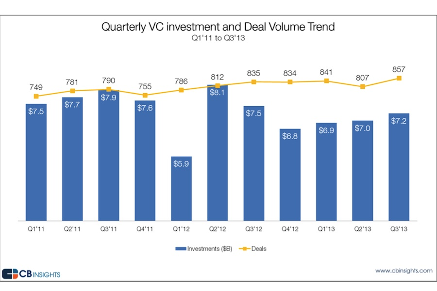 Q3VCtrend2013