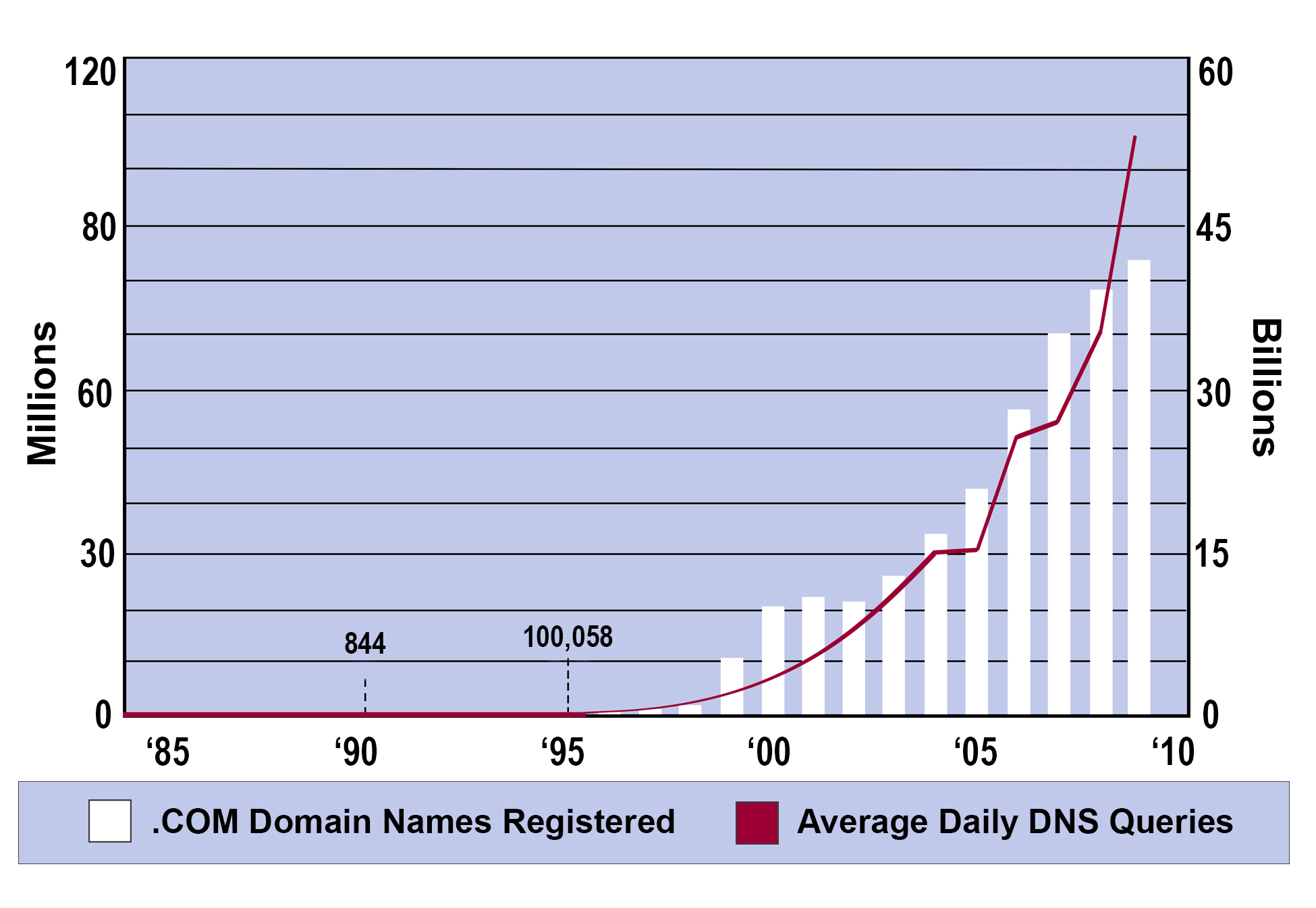 Domain name registry DNS Traffic