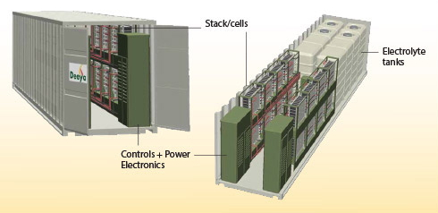 Artist's conception of Imergy's large-scale battery module, sized to fit inside a 40-foot cargo container.