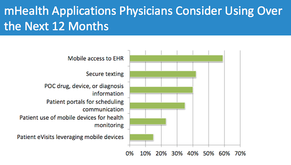 Mobile health apps doctors might use in next year (image: MedData Group)