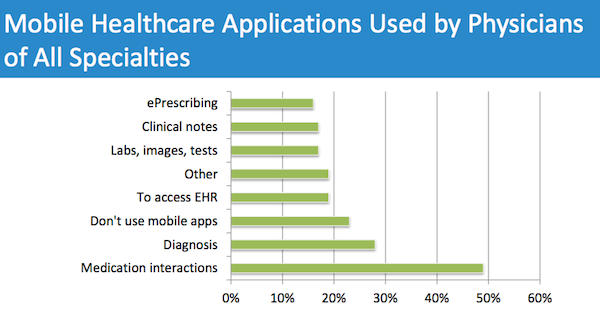 Mobile health apps used by U.S. doctors(image: MedData Group)