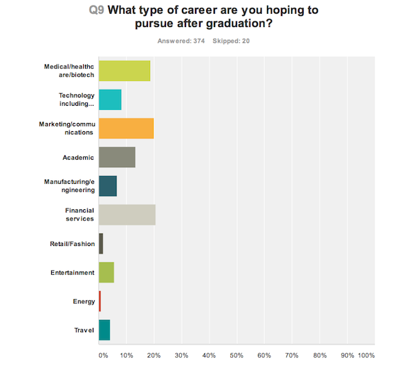 Career fields of Boston-area college grads (image: Fluent)