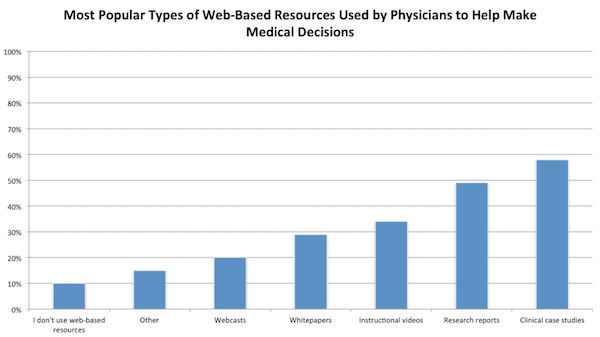 Web resources and content used by doctors to support decision-making (image: MedData Group)