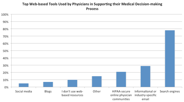 Web tools used by doctors to support decision-making (image: MedData Group)