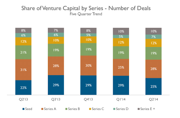 VC funding stages by number of deals (image: CB Insights)