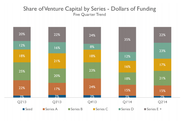 VC funding stages by dollars (image: CB Insights)
