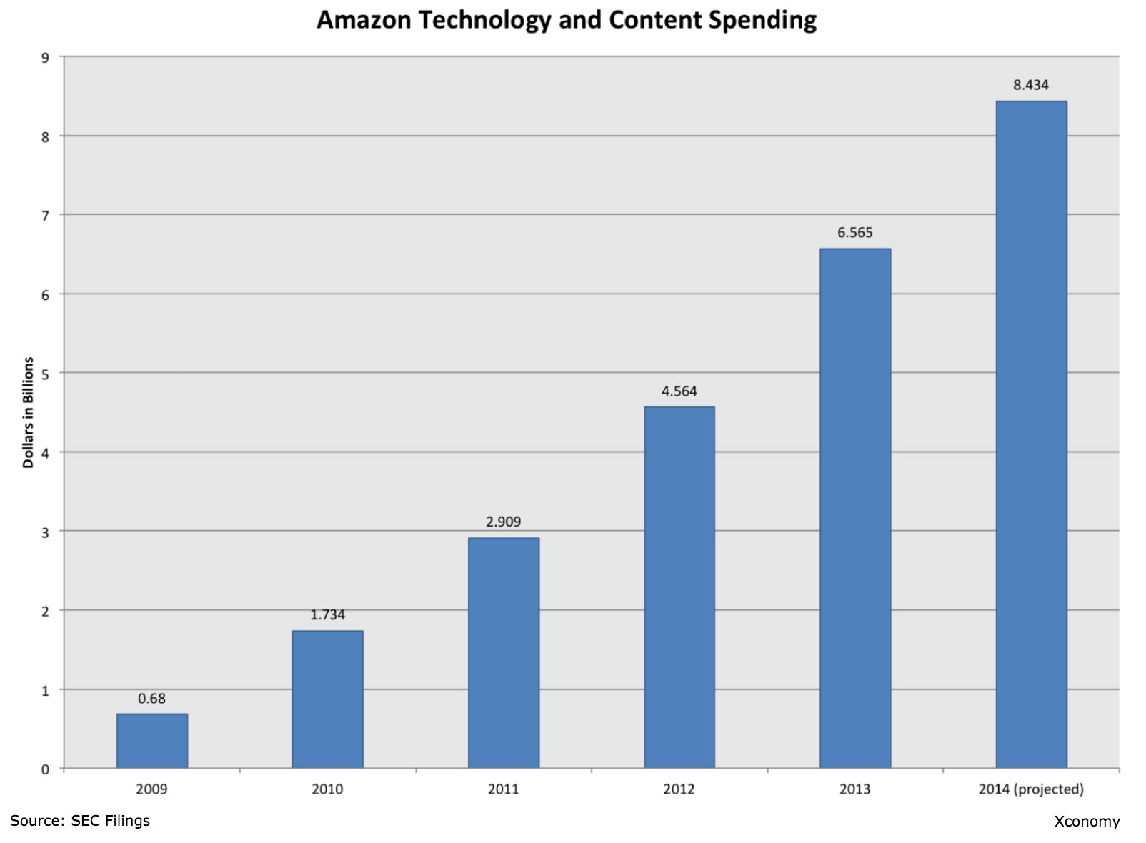 Amazon Tech and Content Spending