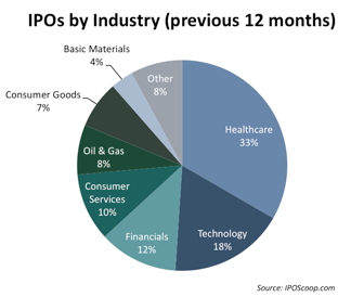IPOs by Industry