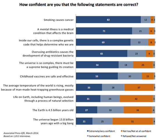 AP-GfK MArch 2014 poll about American attitudes toward science