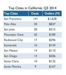 Silicon Valley got 84 percent of all Q3 financing deals in California.