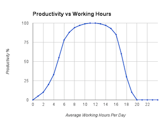 Productivity vs. working hours