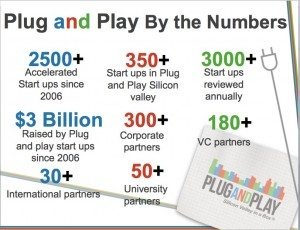 "Founder Saeed Amidi provided an update on Plug and Pay ""By the Numbers"""