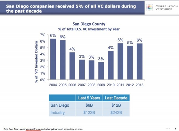 San Diego VC Trends (Correlation Ventures)