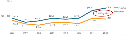 VC funding gap: dollars invested and dollars raised