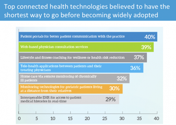 Connected-health technologies to be adopted first (image: MedData Group)