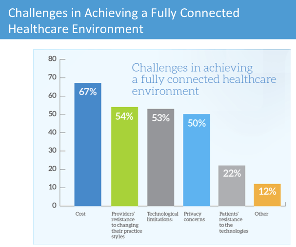 Challenges to connected healthcare (image: MedData Group)