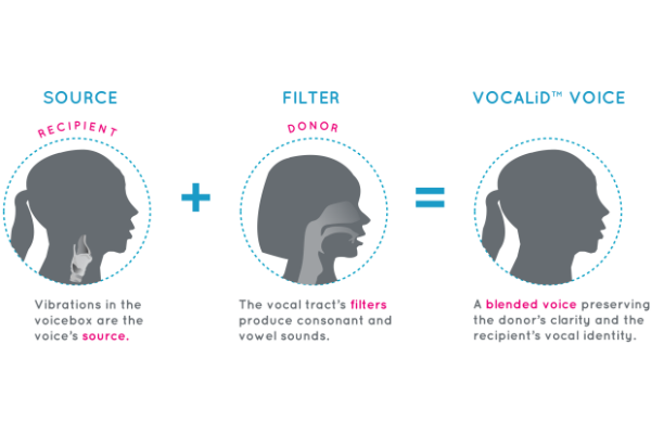Xconomy: Speech Startup VocaliD Creates Personalized Voices