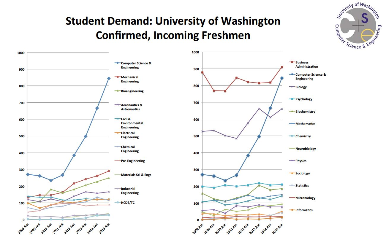 Interest in computer science among incoming UW freshmen has skyrocketed. But Lazowska says these figures may understate the situation, as many students decide to pursue a CS major after taking an introductory course.