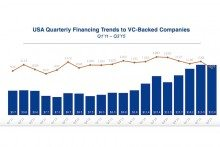 Driven by Big Deals, VC Funding So Far Already Has Eclipsed 2014