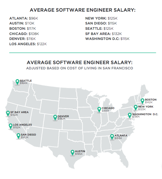 U.S. salary report for software engineers (image and data from Hired).