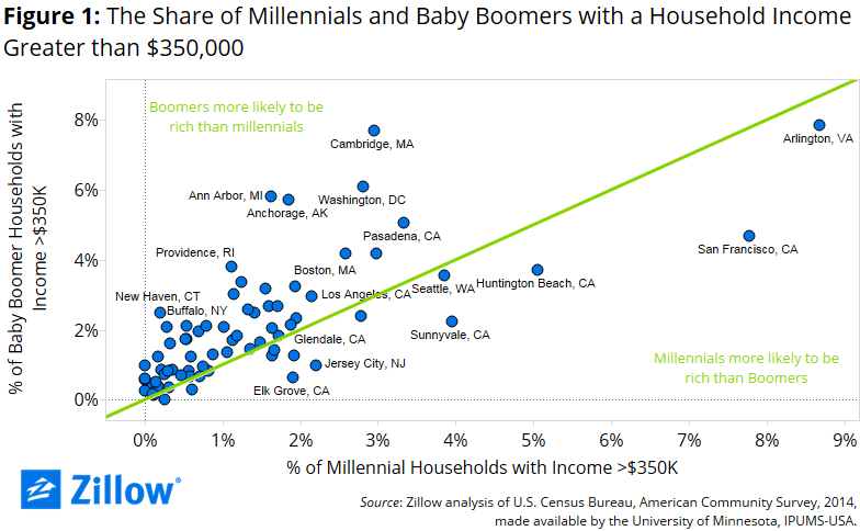 Zillow research.
