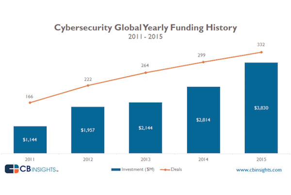 Cybersecurity funding for 2011-2015 (CB Insights)