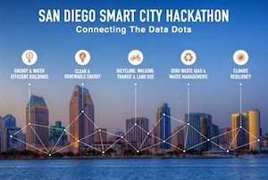 San Diego Smart City Hackathon Connecting the Data Dots